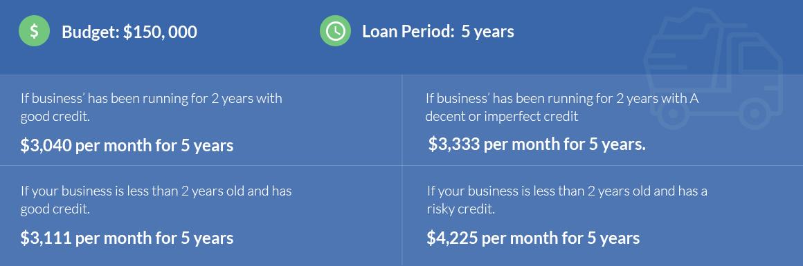 Dumb-truck-financing.png